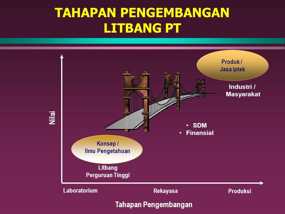 TAHAPAN PENGEMBANGAN LITBANG PT Nilai Produk / Jasa Iptek Industri / Masyarakat Konsep / Ilmu Pengetahuan Litbang Perguruan Tinggi Tahapan Pengembanga