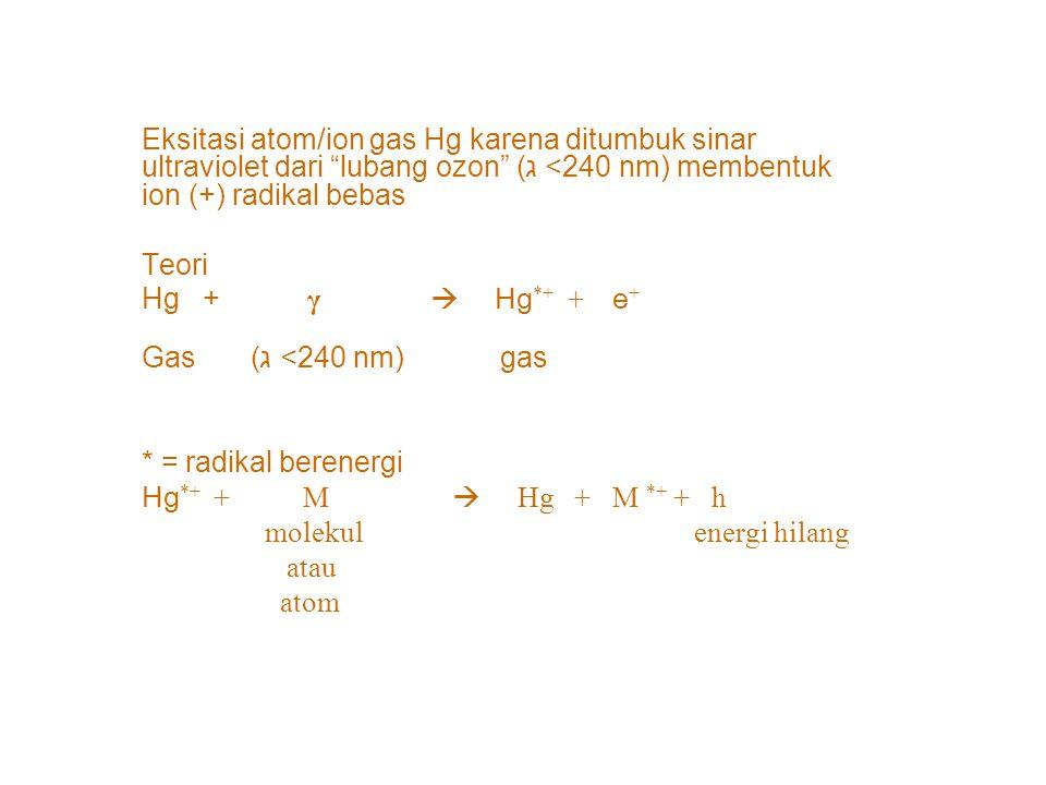 Eksitasi atom/ion gas Hg karena ditumbuk sinar ultraviolet dari lubang ozon (ג <240 nm) membentuk ion (+) radikal bebas Teori Hg + γ  Hg *+ + e + Gas (ג <240 nm) gas * = radikal berenergi Hg *+ + M  Hg + M *+ + h molekul energi hilang atau atom