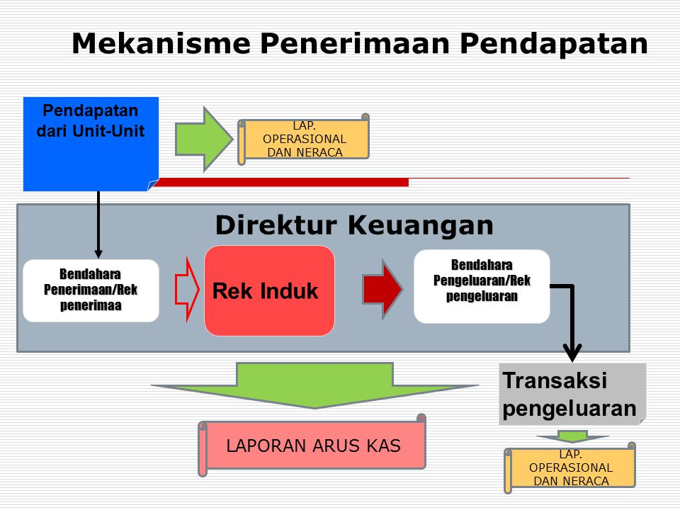 Mekanisme Penerimaan Pendapatan Pendapatan dari Unit-Unit Rek Induk Bendahara Penerimaan/Rek penerimaa Transaksi pengeluaran Bendahara Pengeluaran/Rek