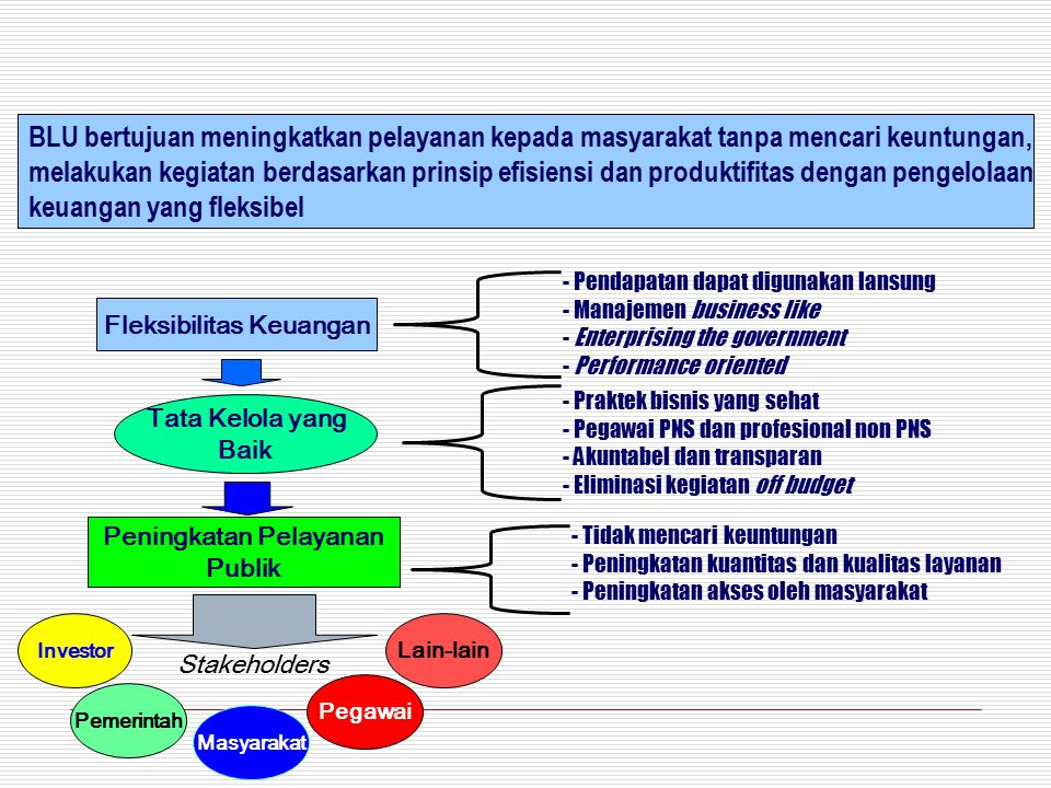 3 SPM Pengesahan LK Keuangan Pemda dengan Keuangan BLU RBA BLURKA/APBN konsolidasi Alokasi APBN Pelaksanaan Anggaran: -Pendapatan -Belanja -Pengelolaan kas -Pengadaan brg/jasa -Pengelolaan utang -Piutang -investasi Pelaksanaan APBN SPM Dana APBN Pendapatan Operasional BLU Bukti2 Pertanggungjawaban APBN LK SAK LK SAK LK APBN LK Pempus SAP accountability DPR PP 23/2005/ PerMenkeu APBN