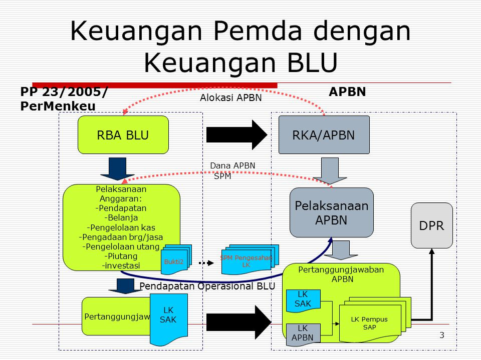 3 SPM Pengesahan LK Keuangan Pemda dengan Keuangan BLU RBA BLURKA/APBN konsolidasi Alokasi APBN Pelaksanaan Anggaran: -Pendapatan -Belanja -Pengelolaa