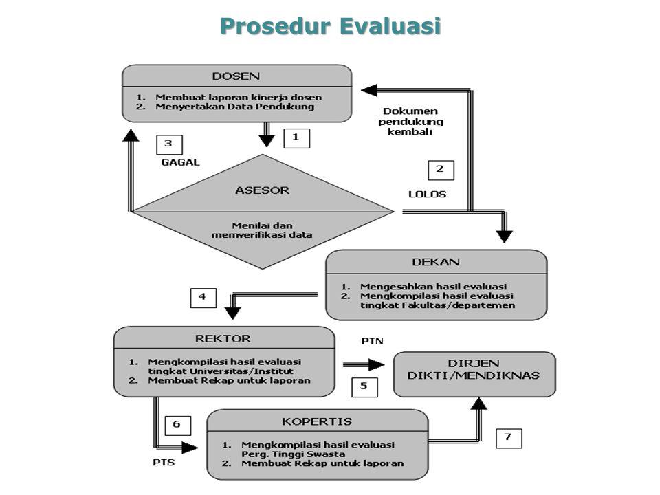 Prosedur Evaluasi