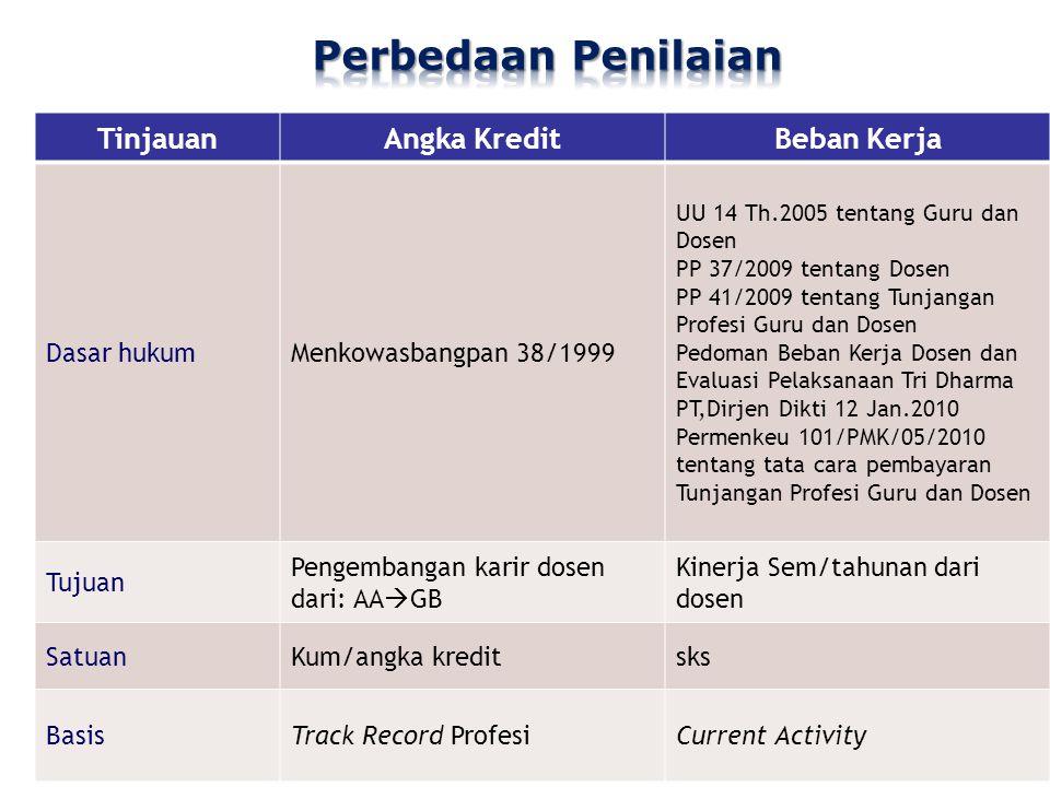 Tugas Tambahan - DT / PT 1.Rektor 2. Pembantu Rektor 3.Dekan 4.Pembantu Dekan 5.