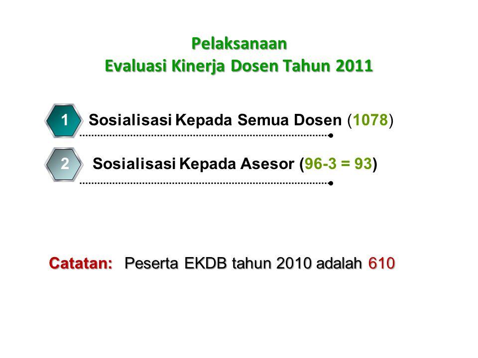 Pelaksanaan Evaluasi Kinerja Dosen Tahun 2011 Sosialisasi Kepada Semua Dosen (1078)1 2Sosialisasi Kepada Asesor (96-3 = 93) Catatan: Peserta EKDB tahun 2010 adalah 610