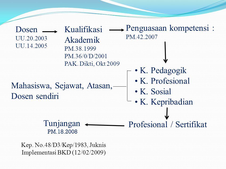 Dosen UU.20.2003 UU.14.2005 Kualifikasi Akademik PM.38.1999 PM.36/0/D/2001 PAK. Dikti, Okt 2009 K. Pedagogik K. Profesional K. Sosial K. Kepribadian P