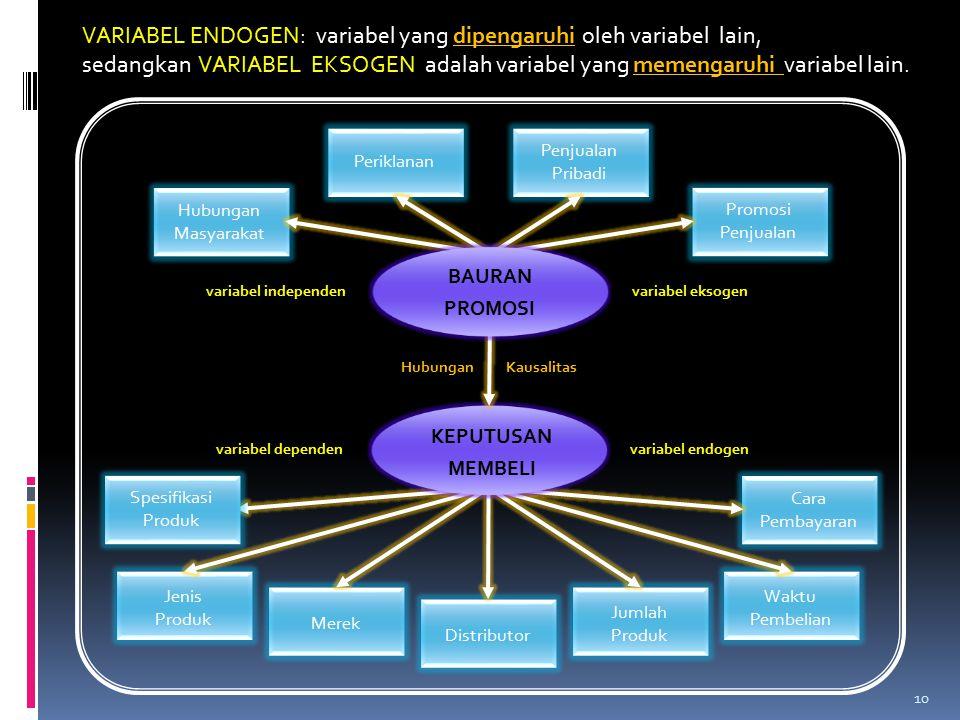 VARIABEL ENDOGEN: variabel yang dipengaruhi oleh variabel lain, sedangkan VARIABEL EKSOGEN adalah variabel yang memengaruhi variabel lain. 10 Cara Pem