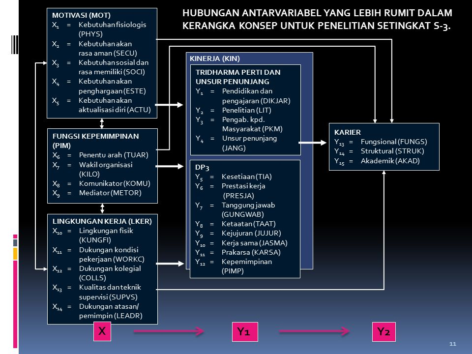 11 MOTIVASI (MOT) X 1 =Kebutuhan fisiologis (PHYS) X 2 =Kebutuhan akan rasa aman (SECU) X 3 =Kebutuhan sosial dan rasa memiliki (SOCI) X 4 =Kebutuhan