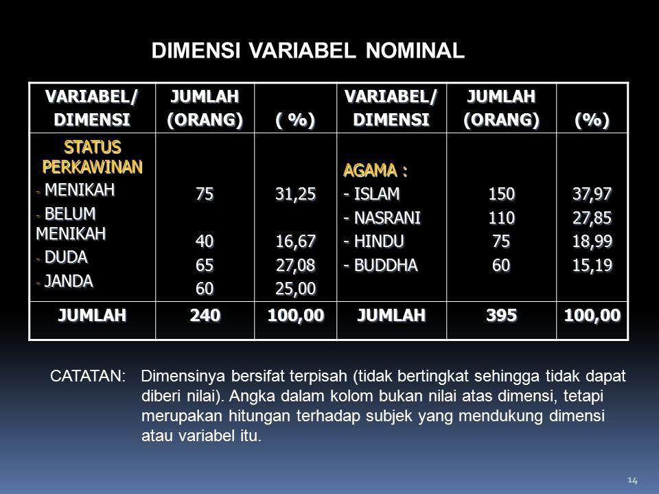 VARIABEL/DIMENSIJUMLAH(ORANG) ( %) VARIABEL/DIMENSIJUMLAH(ORANG)(%) STATUS PERKAWINAN - MENIKAH - BELUM MENIKAH - DUDA - JANDA 7540656031,2516,6727,08
