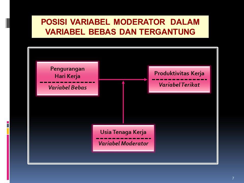 7 Pengurangan Hari Kerja Variabel Bebas Produktivitas Kerja Variabel Terikat Usia Tenaga Kerja Variabel Moderator POSISI VARIABEL MODERATOR DALAM VARI