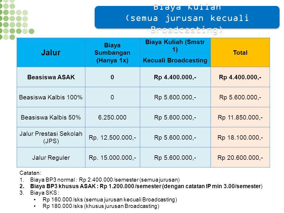 Jalur Biaya Sumbangan (Hanya 1x) Biaya Kuliah (Smstr 1) Total Kecuali Broadcasting Beasiswa ASAK0Rp 4.400.000,- Beasiswa Kalbis 100%0Rp 5.600.000,- Be