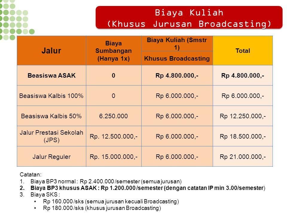 Jalur Biaya Sumbangan (Hanya 1x) Biaya Kuliah (Smstr 1) Total Khusus Broadcasting Beasiswa ASAK0Rp 4.800.000,- Beasiswa Kalbis 100%0Rp 6.000.000,- Bea