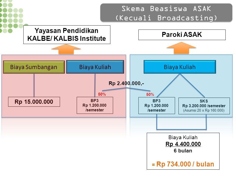 Biaya Kuliah BP3 Rp 1.200.000 /semester SKS Rp 3.200.000 /semester (Asumsi 20 x Rp 160.000) Biaya Kuliah Rp 4.400.000 6 bulan = Rp 734.000 / bulan Bia