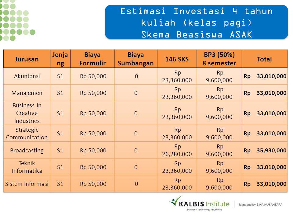 Estimasi Investasi 4 tahun kuliah (kelas pagi) Skema Beasiswa ASAK Estimasi Investasi 4 tahun kuliah (kelas pagi) Skema Beasiswa ASAK