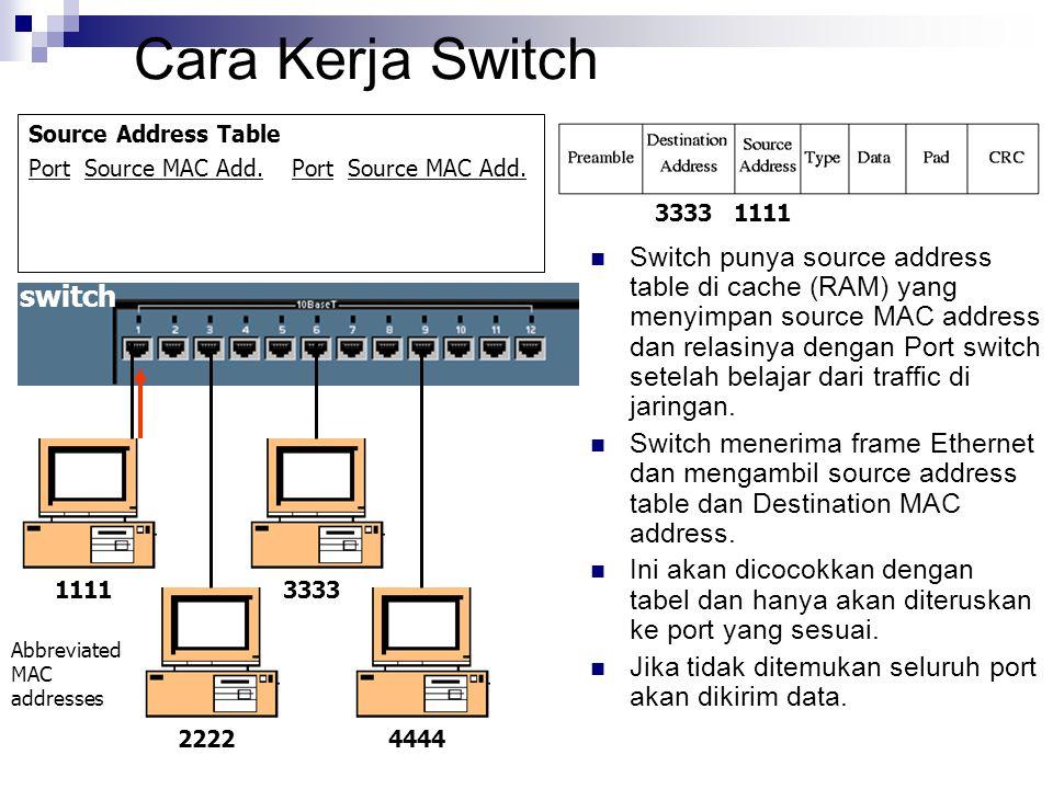 Cara Kerja Switch Source Address Table Port Source MAC Add. Switch punya source address table di cache (RAM) yang menyimpan source MAC address dan rel