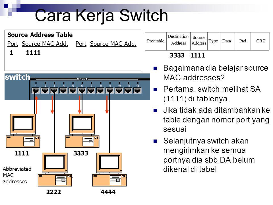 Cara Kerja Switch Source Address Table Port Source MAC Add. 1 1111 Bagaimana dia belajar source MAC addresses? Pertama, switch melihat SA (1111) di ta