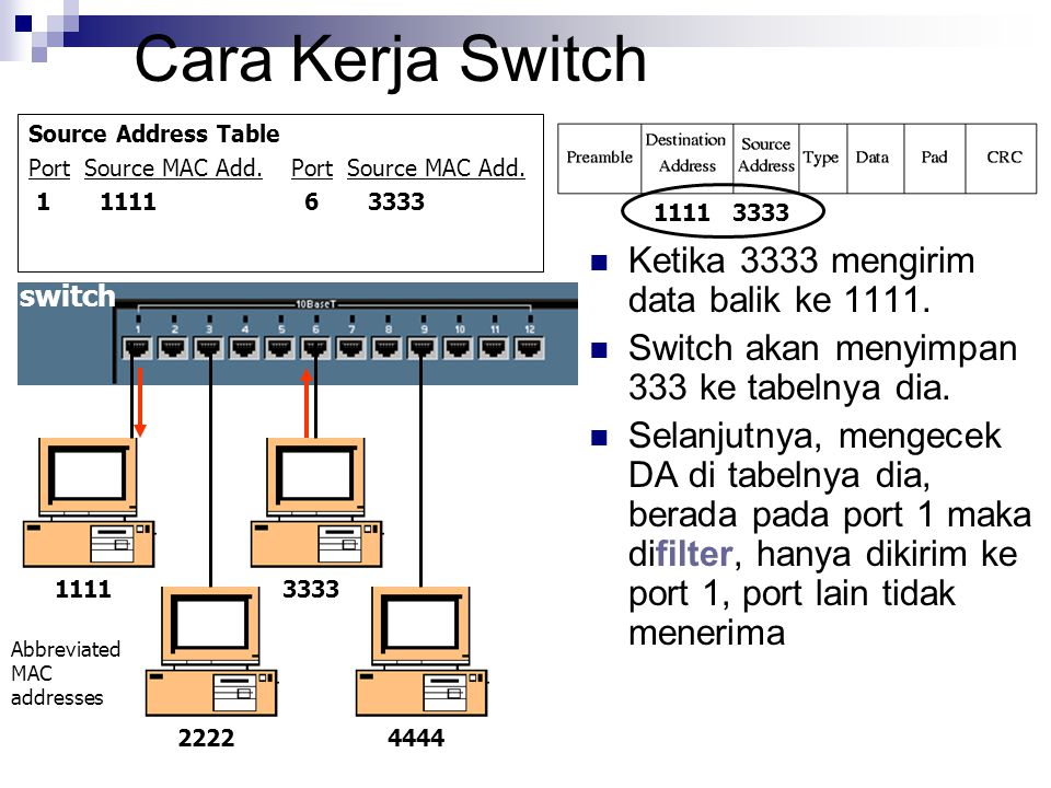 Cara Kerja Switch Source Address Table Port Source MAC Add. 1 1111 6 3333 Ketika 3333 mengirim data balik ke 1111. Switch akan menyimpan 333 ke tabeln