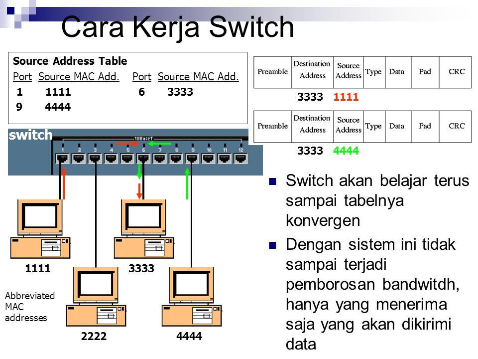 Cara Kerja Switch Source Address Table Port Source MAC Add. 1 1111 6 3333 9 4444 Switch akan belajar terus sampai tabelnya konvergen Dengan sistem ini