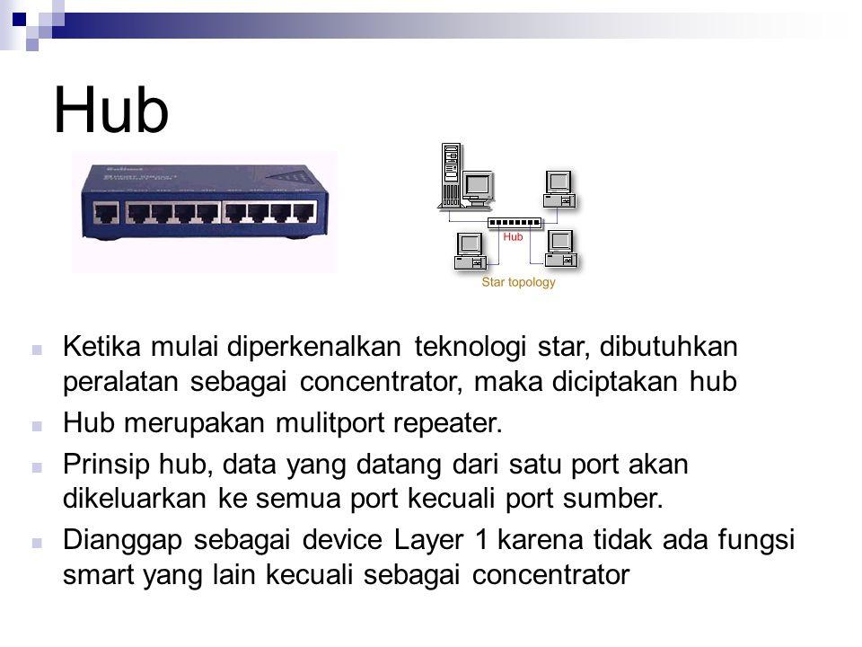 Hub Ketika mulai diperkenalkan teknologi star, dibutuhkan peralatan sebagai concentrator, maka diciptakan hub Hub merupakan mulitport repeater. Prinsi
