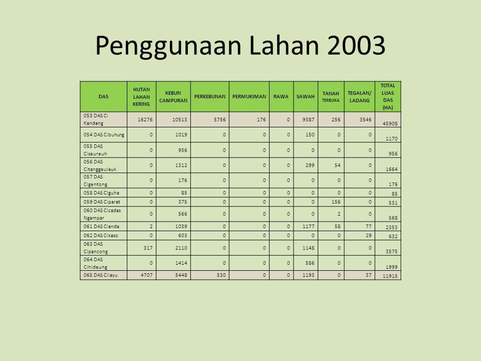 Penggunaan Lahan 2003 DAS HUTAN LAHAN KERING KEBUN CAMPURAN PERKEBUNANPERMUKIMANRAWASAWAH TANAH TERBUKA TEGALAN/ LADANG TOTAL LUAS DAS (HA) 053 DAS Ci