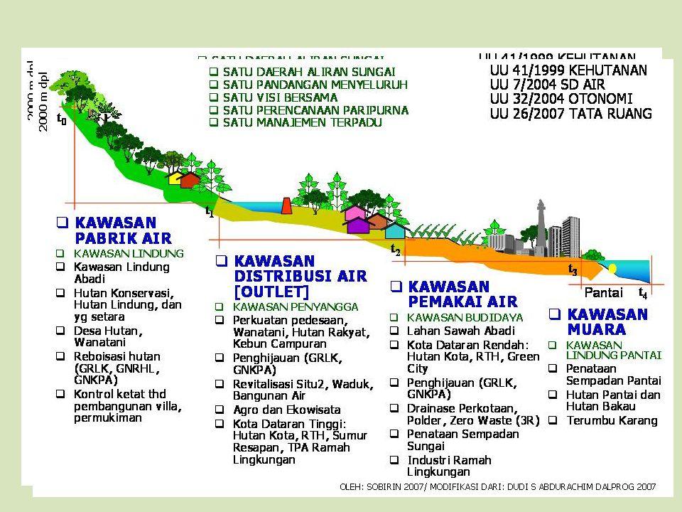Perlu ada koordinasi dalam penentuan lokasi dan jenis infrastruktur hijau dalam DAS Cilayu- Cikandang