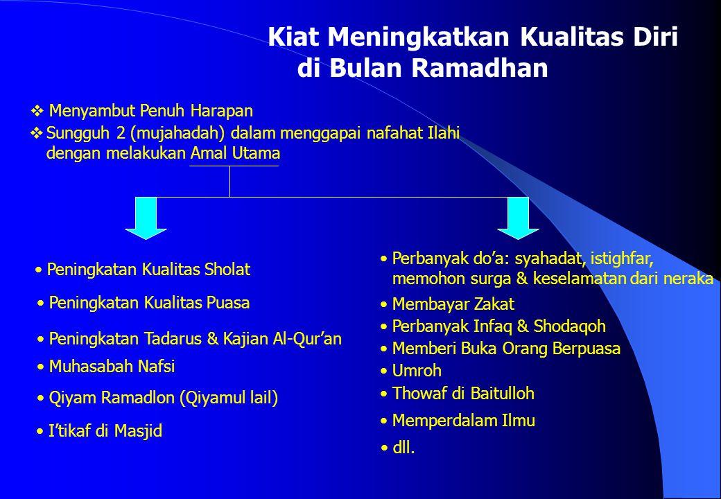 Kiat Meningkatkan Kualitas Diri di Bulan Ramadhan  Menyambut Penuh Harapan  Sungguh 2 (mujahadah) dalam menggapai nafahat Ilahi dengan melakukan Ama
