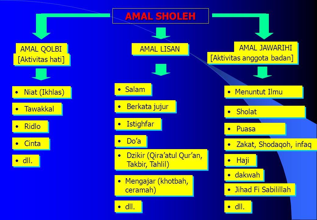 AMAL SHOLEH AMAL QOLBI AMAL LISAN Niat (Ikhlas) Tawakkal Ridlo Dzikir (Qira'atul Qur'an, Takbir, Tahlil) Berkata jujur Istighfar Do'a Sholat Salam [Ak