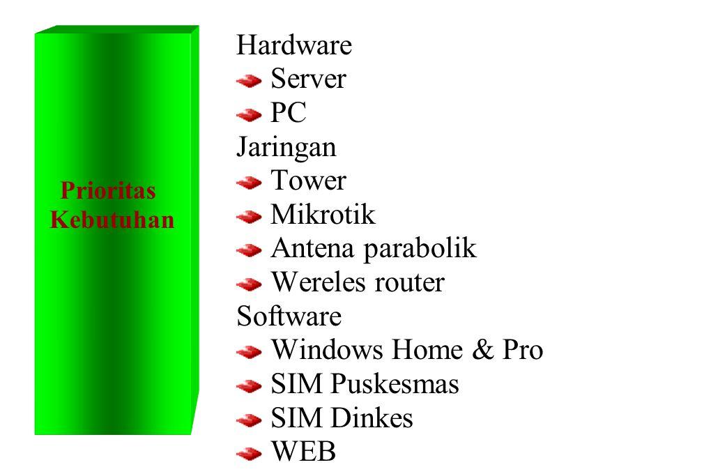 Hardware Server PC Jaringan Tower Mikrotik Antena parabolik Wereles router Software Windows Home & Pro SIM Puskesmas SIM Dinkes WEB Prioritas Kebutuhan