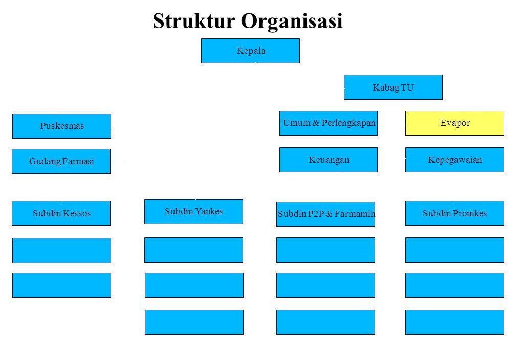Struktur Organisasi........
