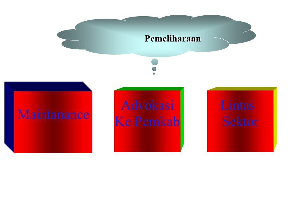 Jaringan = Jaringan Induk Kabupaten Software : ● Berbasis Web ● Open Source ● Integrasi otomatis ke Dinkes ● Disesuaikan dgn kebutuhan Output