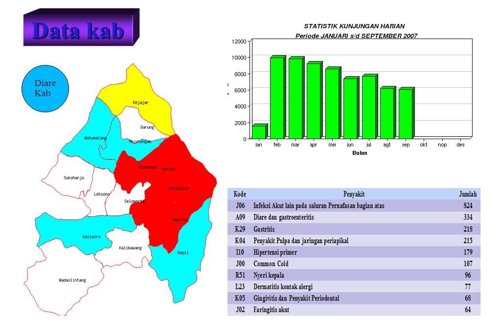 Diare Kab Data kab
