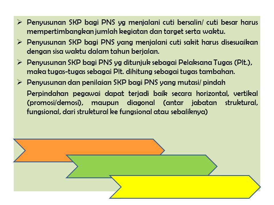  Penyusunan SKP bagi PNS yg menjalani cuti bersalin/ cuti besar harus mempertimbangkan jumlah kegiatan dan target serta waktu.  Penyusunan SKP bagi