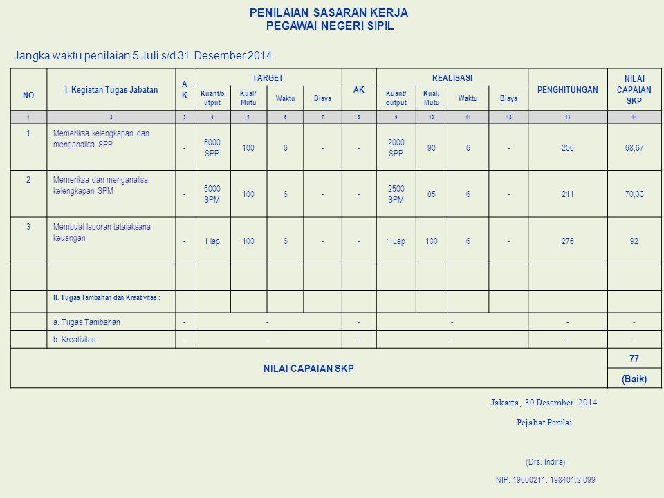 PENILAIAN SASARAN KERJA PEGAWAI NEGERI SIPIL Jangka waktu penilaian 5 Juli s/d 31 Desember 2014 NO I.