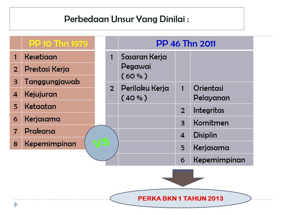 Perbedaan Unsur Yang Dinilai : PP 10 Thn 1979 1Kesetiaan 2Prestasi Kerja 3Tanggungjawab 4Kejujuran 5Ketaatan 6Kerjasama 7Prakarsa 8Kepemimpinan PP 46