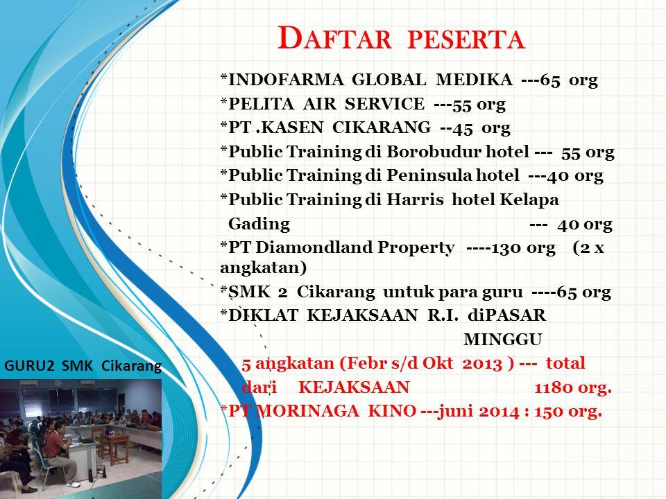 D AFTAR PESERTA *INDOFARMA GLOBAL MEDIKA ---65 org *PELITA AIR SERVICE ---55 org *PT.KASEN CIKARANG --45 org *Public Training di Borobudur hotel --- 5