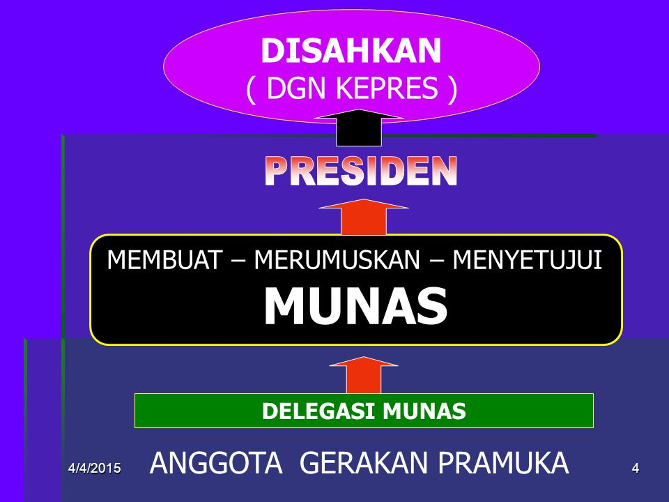 4/4/2015Designed by: JOKO MURSITHO24 Motto GP (ps 14) KIASAN DASAR (ps15)