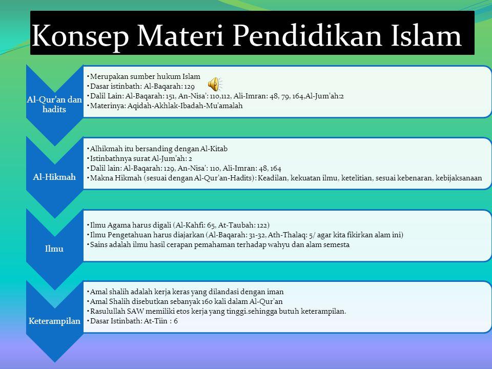 Konsep Materi Pendidikan Islam Al-Qur'an dan hadits Merupakan sumber hukum Islam Dasar istinbath: Al-Baqarah: 129 Dalil Lain: Al-Baqarah: 151, An-Nisa