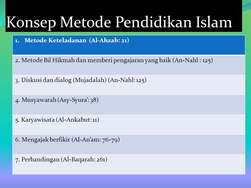 Konsep Metode Pendidikan Islam 1.Metode Keteladanan (Al-Ahzab: 21) 2. Metode Bil Hikmah dan memberi pengajaran yang baik (An-Nahl : 125) 3. Diskusi da