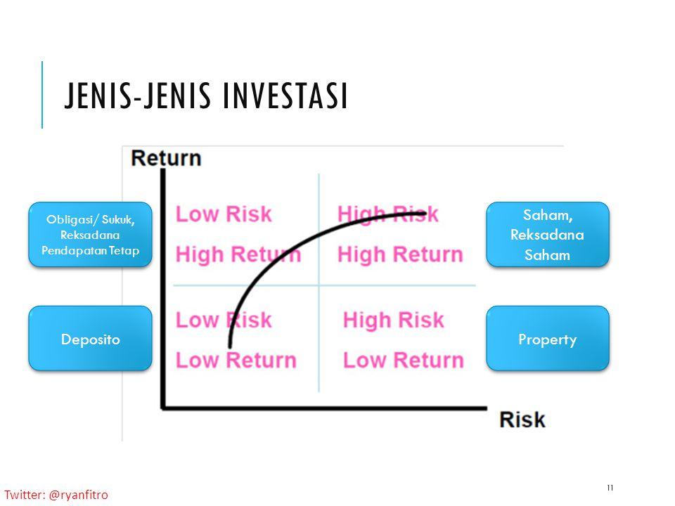 Twitter: @ryanfitro JENIS-JENIS INVESTASI 11 Deposito Obligasi/ Sukuk, Reksadana Pendapatan Tetap Saham, Reksadana Saham Property