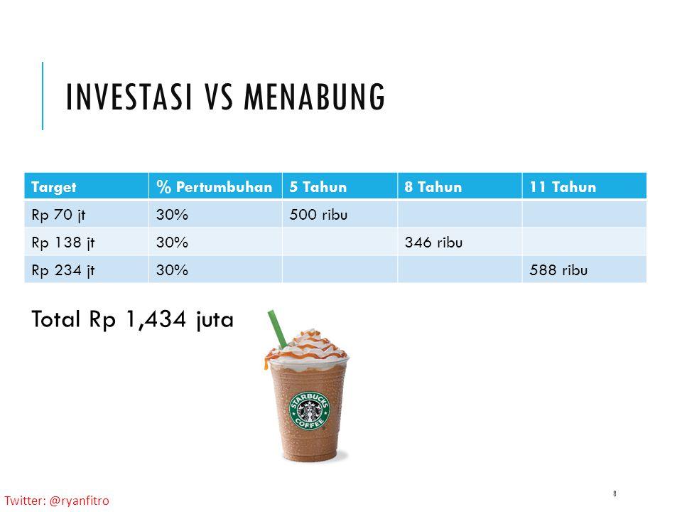 Twitter: @ryanfitro INVESTASI VS MENABUNG 8 Target% Pertumbuhan5 Tahun8 Tahun11 Tahun Rp 70 jt30%500 ribu Rp 138 jt30%346 ribu Rp 234 jt30%588 ribu Total Rp 1,434 juta
