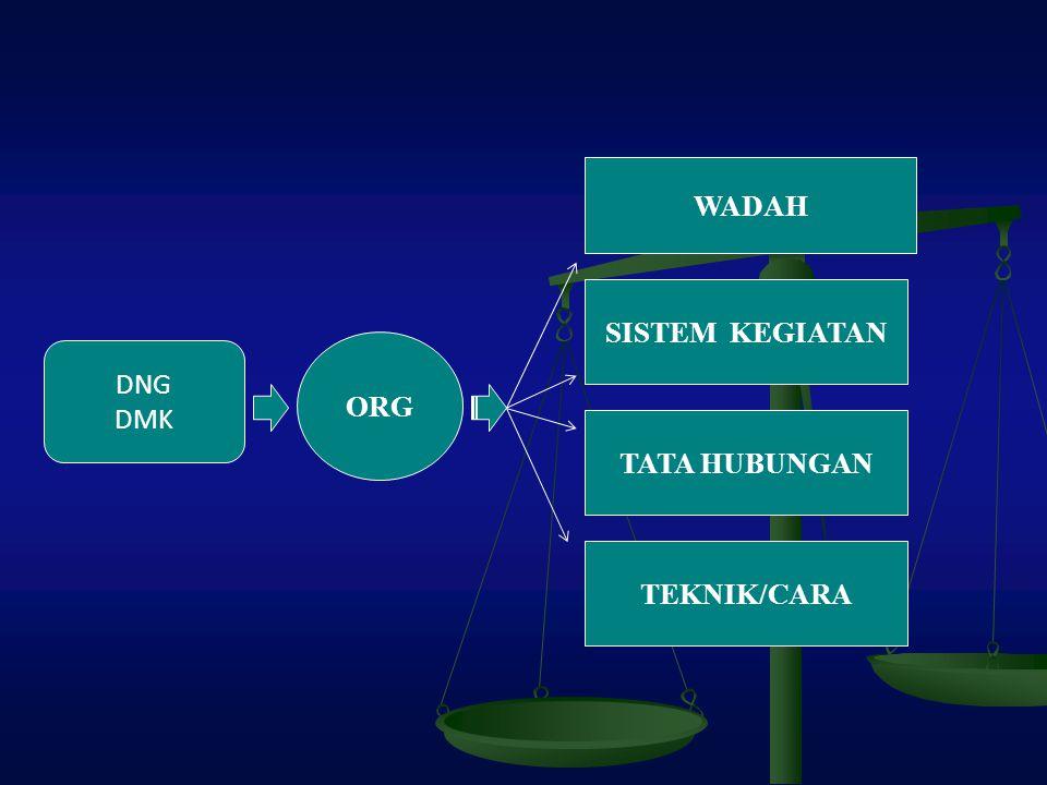 DNG DMK ORG WADAH SISTEM KEGIATAN TATA HUBUNGAN TEKNIK/CARA