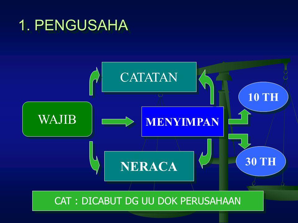1. PENGUSAHA CATATAN WAJIB MENYIMPAN NERACA 30 TH 10 TH CAT : DICABUT DG UU DOK PERUSAHAAN
