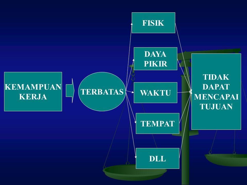 TENAGA FULL TIMEBURUH PART TIMEJASA