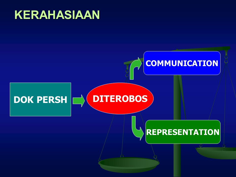 KERAHASIAAN DOK PERSH DITEROBOS COMMUNICATION REPRESENTATION