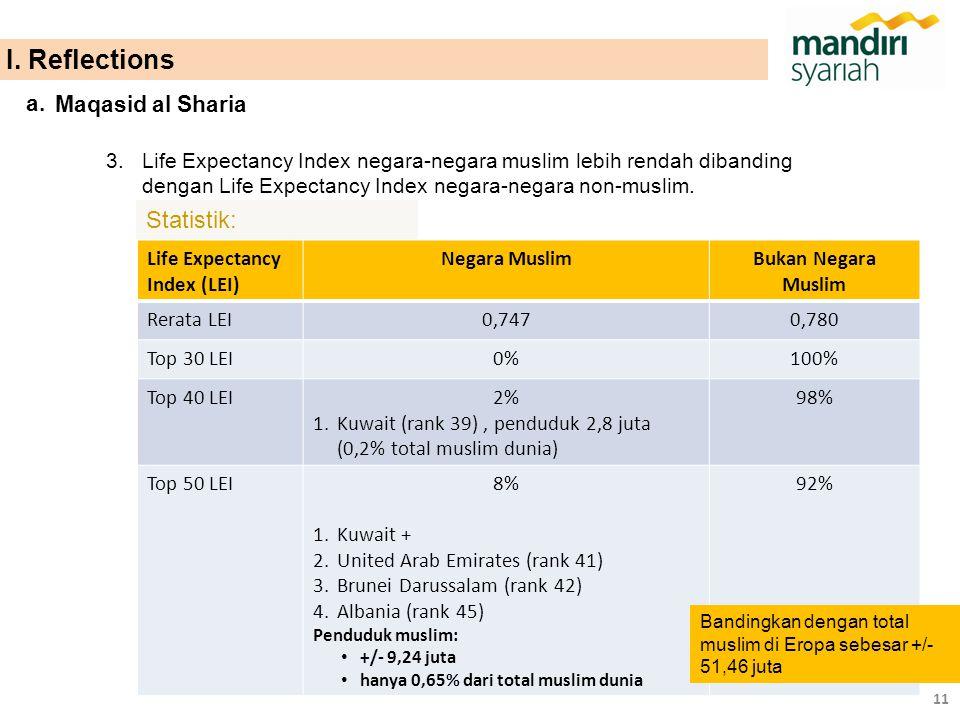 3.Life Expectancy Index negara-negara muslim lebih rendah dibanding dengan Life Expectancy Index negara-negara non-muslim. Statistik: Life Expectancy