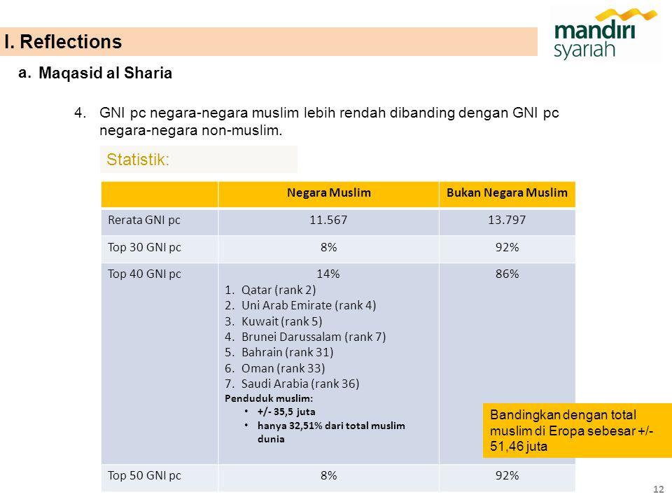 4.GNI pc negara-negara muslim lebih rendah dibanding dengan GNI pc negara-negara non-muslim. Statistik: Negara MuslimBukan Negara Muslim Rerata GNI pc