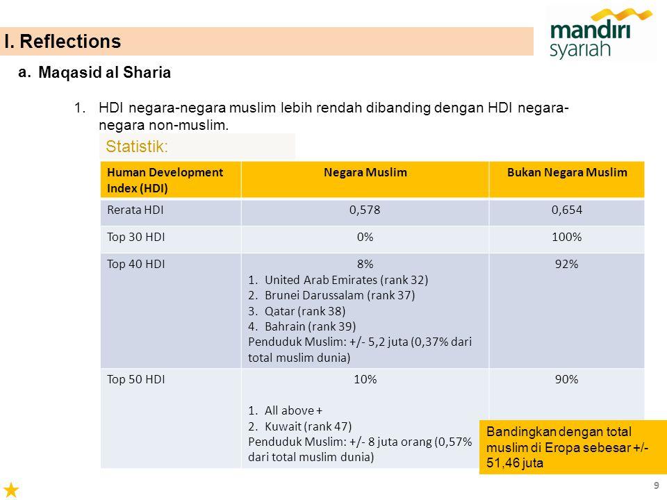 1.HDI negara-negara muslim lebih rendah dibanding dengan HDI negara- negara non-muslim. Statistik: Human Development Index (HDI) Negara MuslimBukan Ne