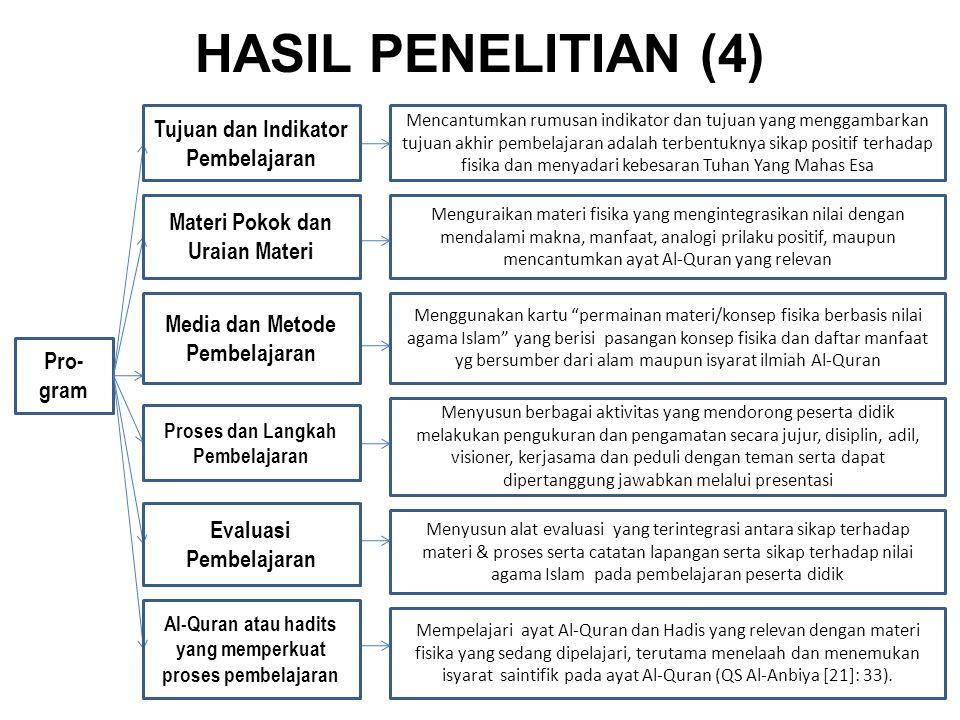 HASIL PENELITIAN (4) Pro- gram Mencantumkan rumusan indikator dan tujuan yang menggambarkan tujuan akhir pembelajaran adalah terbentuknya sikap positi