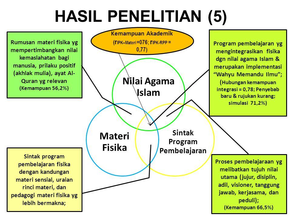 HASIL PENELITIAN (5) Nilai Agama Islam Sintak Program Pembelajaran Materi Fisika Sintak program pembelajaran fisika dengan kandungan materi sensial, u