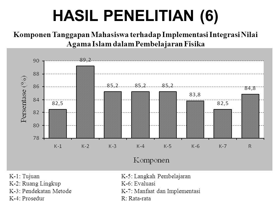 HASIL PENELITIAN (6) Komponen Tanggapan Mahasiswa terhadap Implementasi Integrasi Nilai Agama Islam dalam Pembelajaran Fisika K-1: TujuanK-5: Langkah