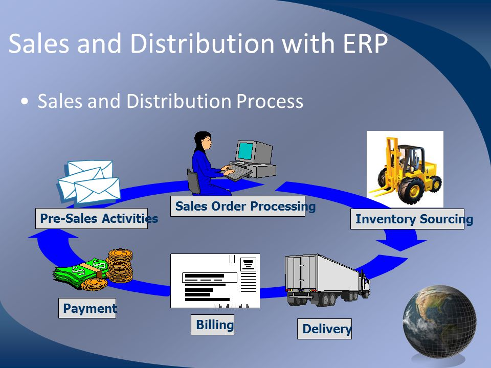M0254 Enterprise Resources Planning ©2004 Sales and Distribution with ERP Sales and Distribution Process Pre-Sales Activities Sales Order Processing Delivery Billing Inventory Sourcing Payment